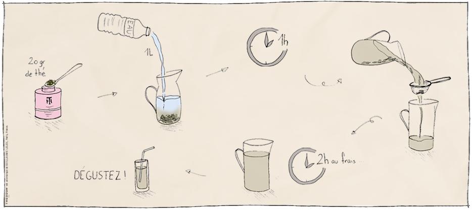 Thé glacé : l'art de l'infusion selon THEODOR